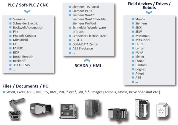 How versiondog integrates with manufacturers of PLC or SCADA from